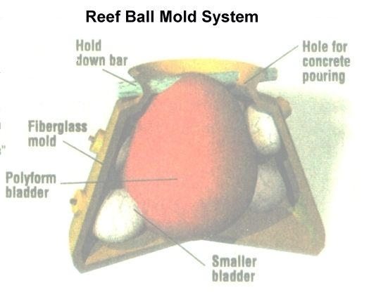 inflatable mold for reefball