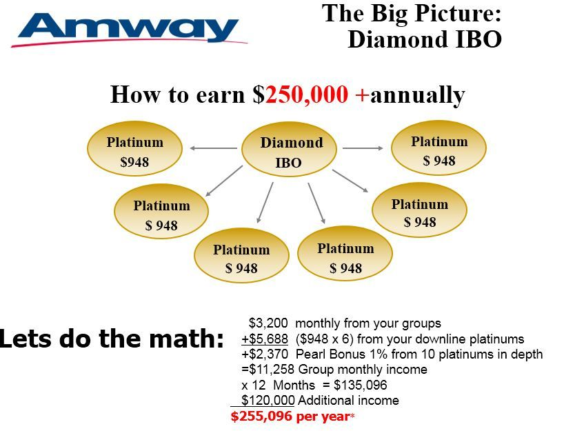 diamond network business plan