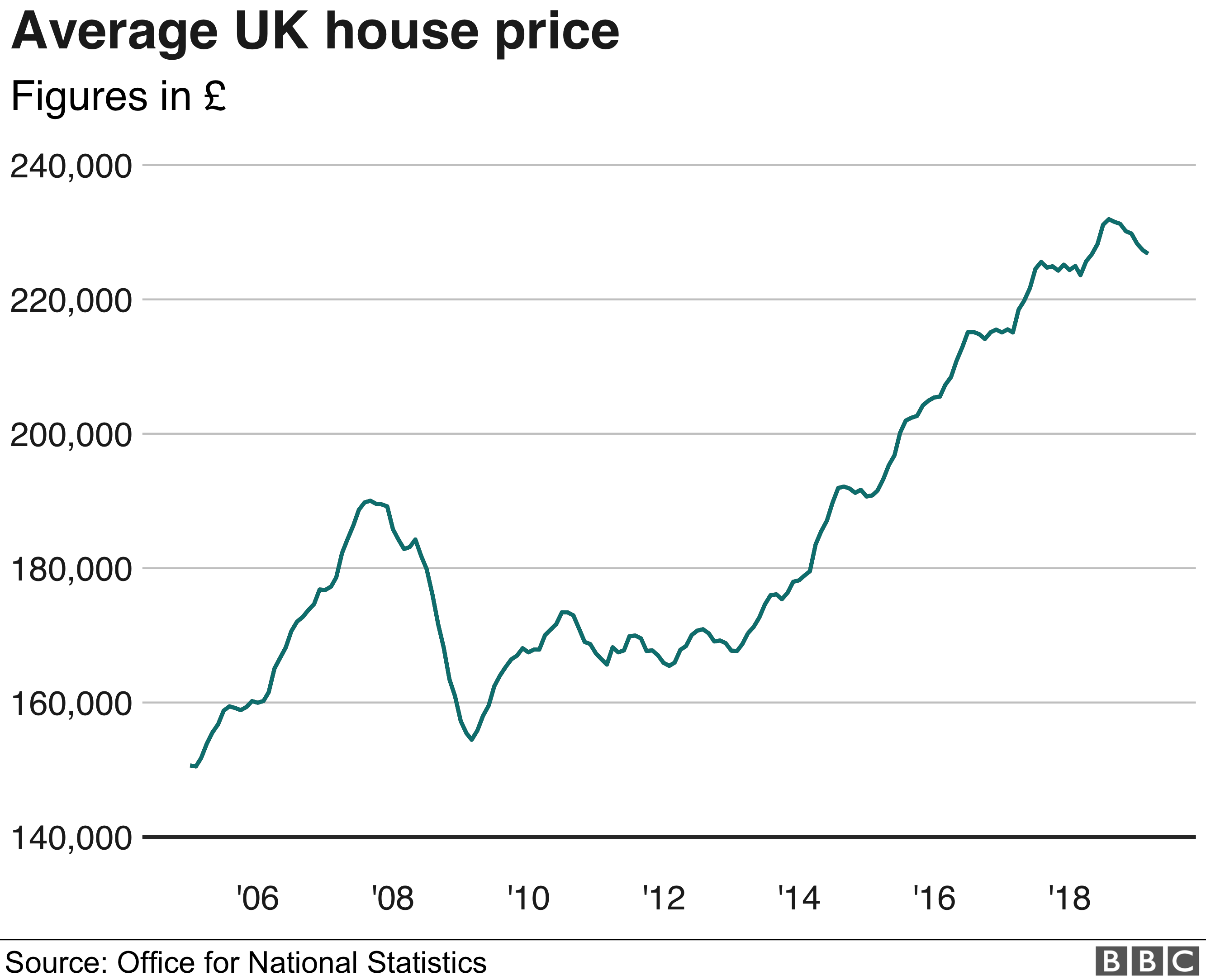 North South Divide In House Prices House Prices Being A