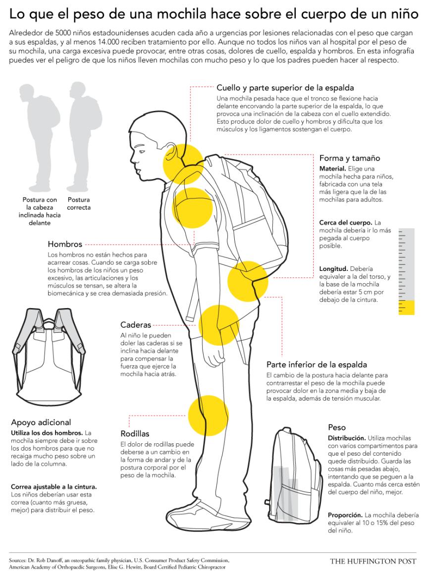 Dolor espalda en niños: las mochilas escolares y sus