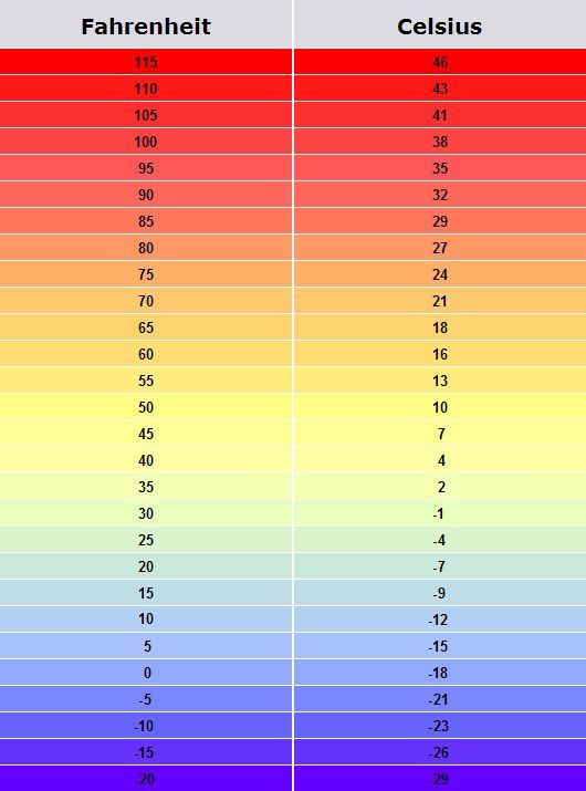 Temperature Conversion Chart  Others    Backpacker And