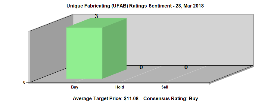 Analysts See 0 20 Eps For Unique Fabricating Inc Ufab Sgoco
