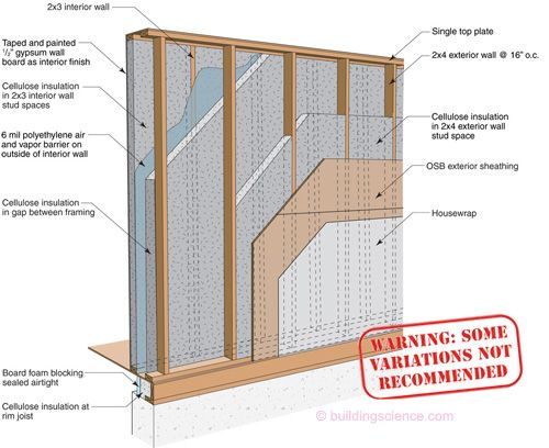 Wood Wall Construction : High r value wall assembly double stud