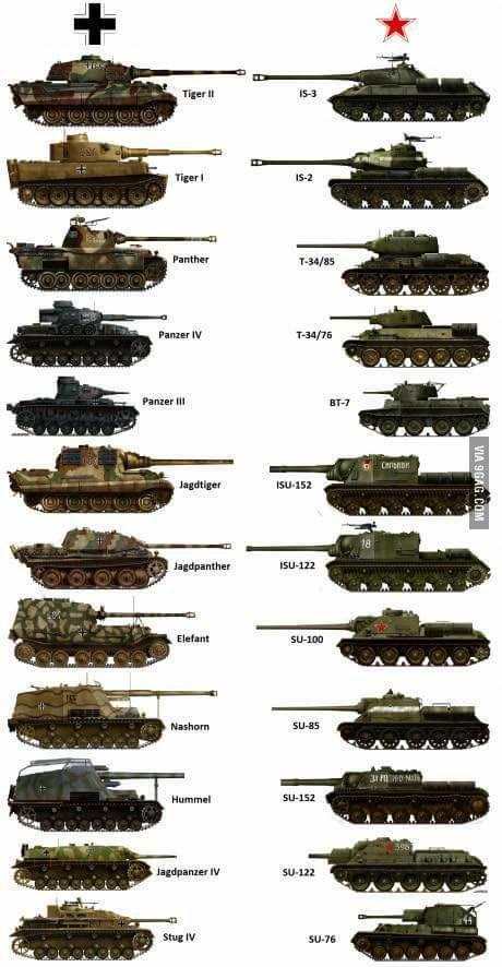 Pin En Tanques