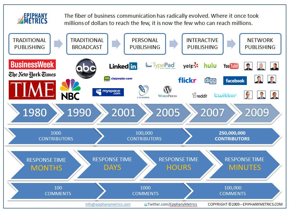 The evolution of business communication | Online Marketing ...