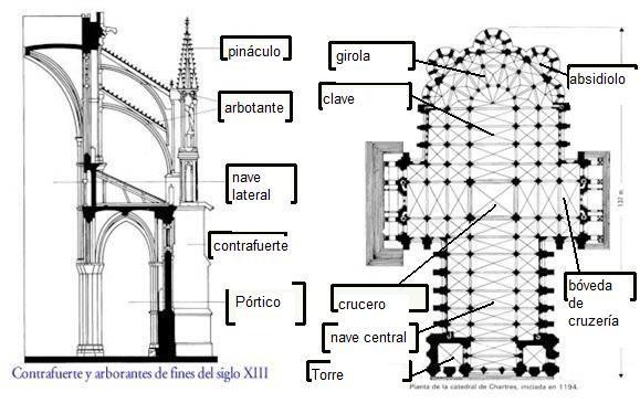 Historia Del Arte Planta Y Alzado De La Catedral De Chartres Arquitectura Gotica Arquitectura Goticas