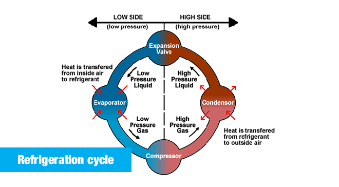 How The Refrigeration Cycle Cools Your Home Cycle Low Pressure