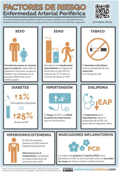 Factores De Riesgo En La Enfermerdad Arterial Periférica Enfermedad Arterial Periférica Factor De Riesgo Educación Para La Salud