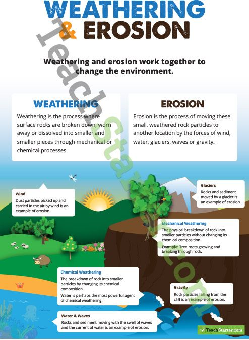 weathering and erosion poster teaching resources teach starter earth science pinterest. Black Bedroom Furniture Sets. Home Design Ideas