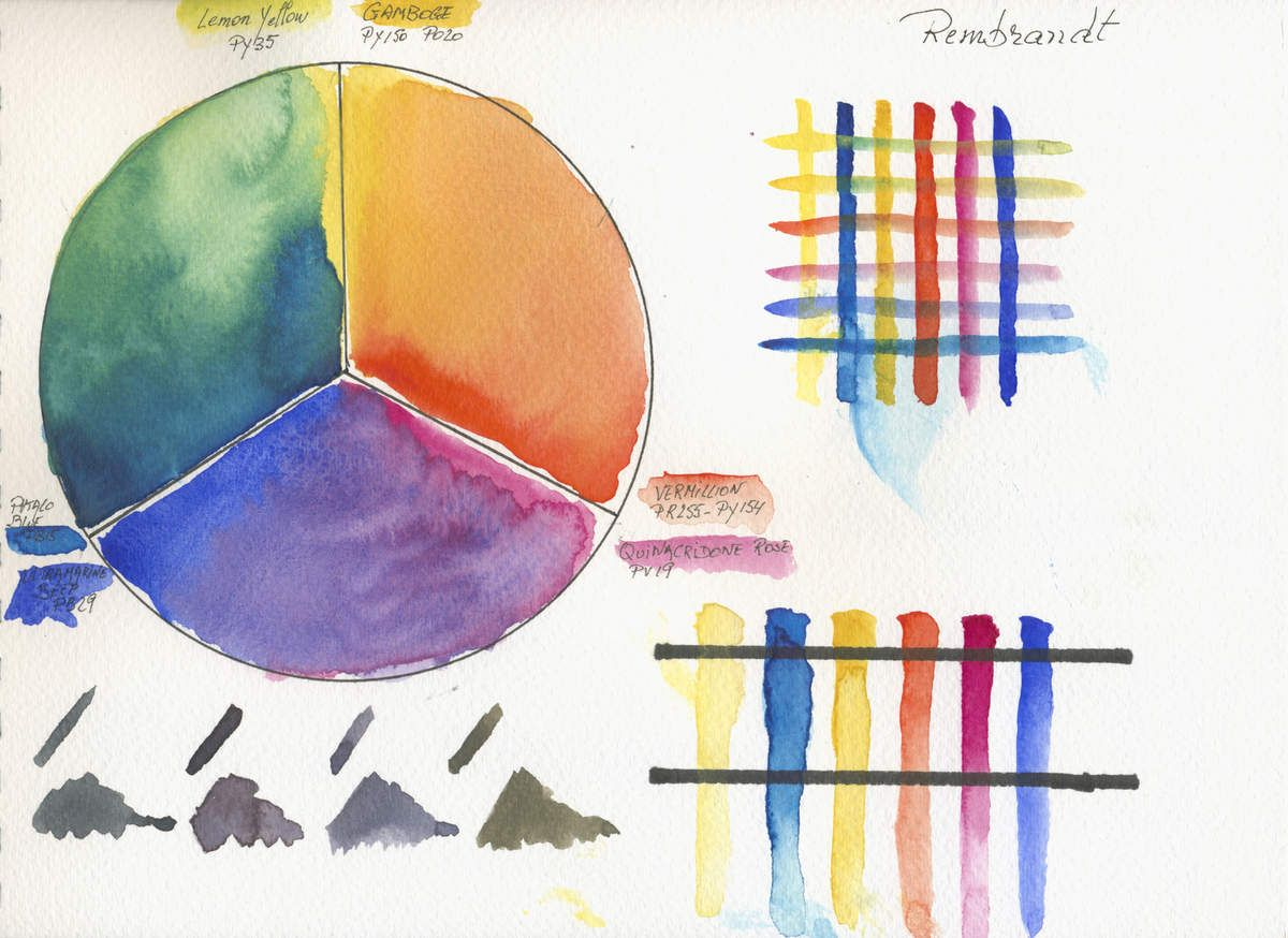 Palette Aquarelle Limitee Comparaison De 19 Marques Differentes