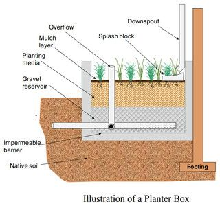 Stormwater planter box diagram courtesy of Louisiana ...