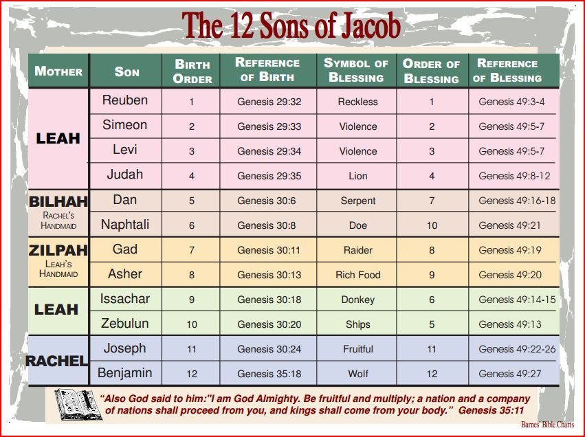 12 Sons Of Jacob Pdf