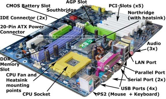 Motherboard Is The Main Circuit Board Of Your Computer And Is Also Known As The Mainboard Or Logic Board Laptop Motherboard Computer Hardware Motherboard