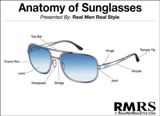 Infografía Anatomía de las gafas o lentes de sol | Infografia ...