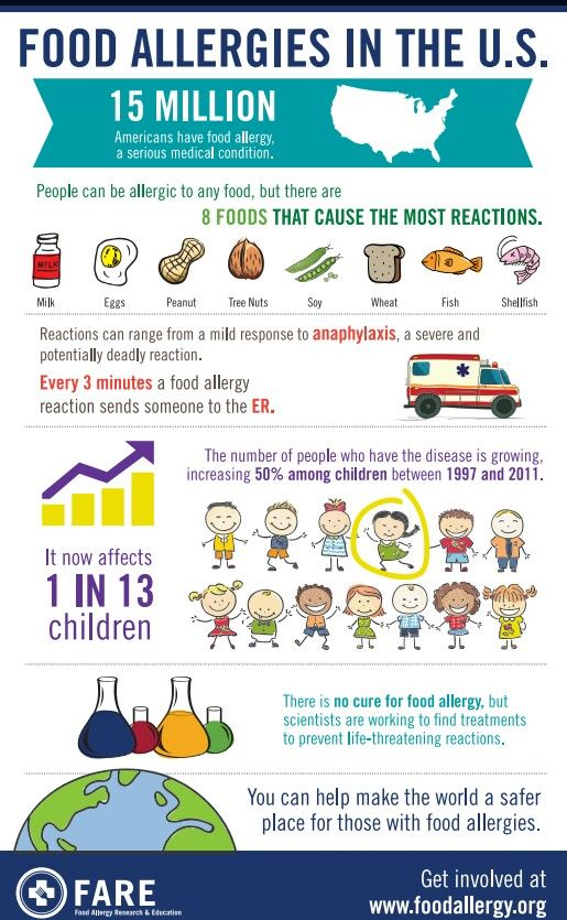 Infographic On Food Allergies I The Usa By Fare Bit Ly10er5ab Www