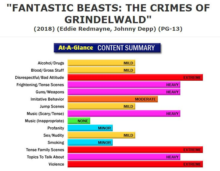 New full content parental review fantastic beasts the