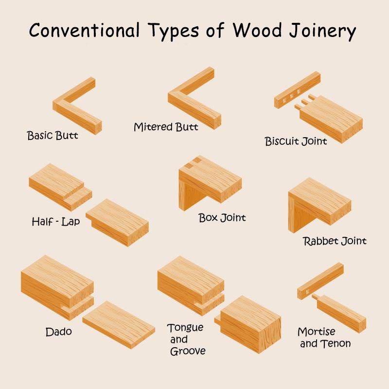 types-of-joinery-conventional