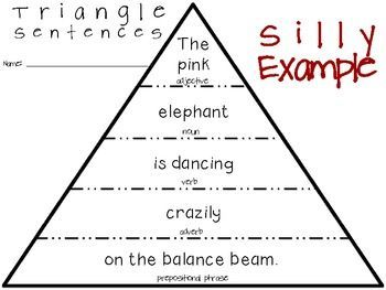 Sentence Expansion: This triangle would allow students to