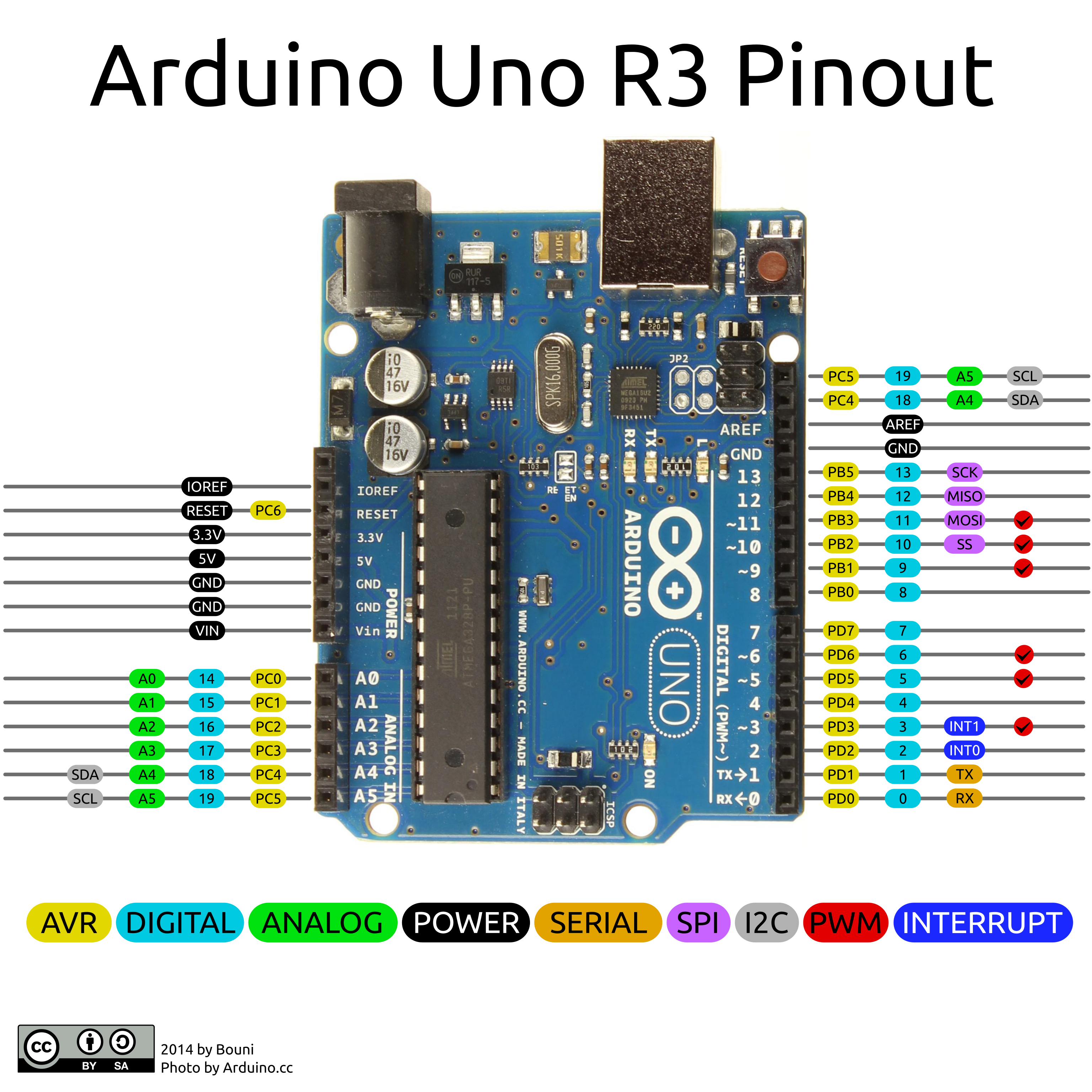 Arduino Uno Layout Google Search Robotics Hardware In 2018 Pi Cnc Projects Buy Alamode Controller Calculator Raspberry Electronics Block Diagram Product