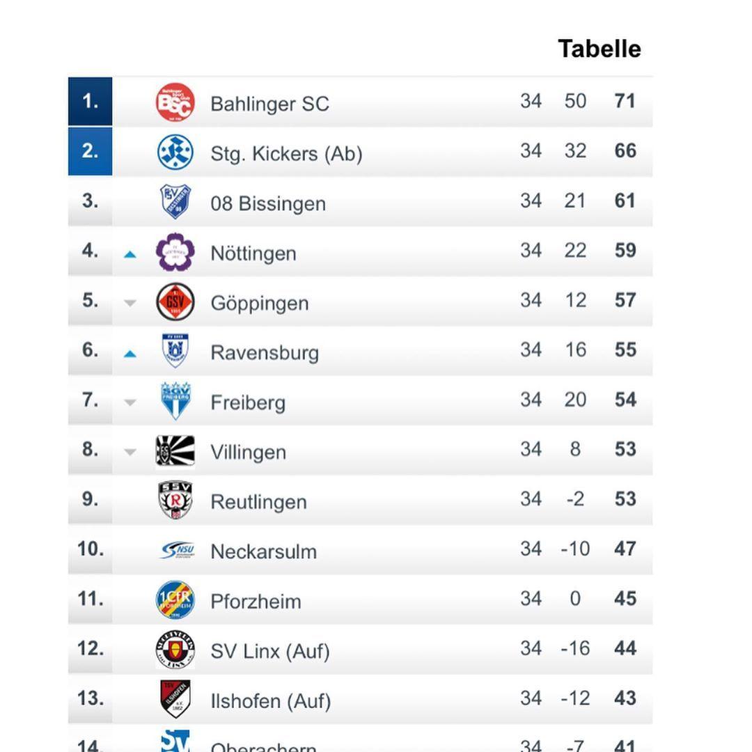 Oberliga Baden Württemberg Tabelle
