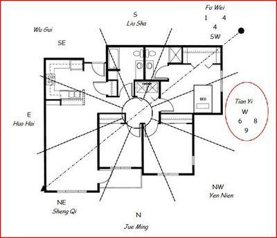 A Diagram Elaborating An Example Of Ba Zhai Feng Shui In Practice
