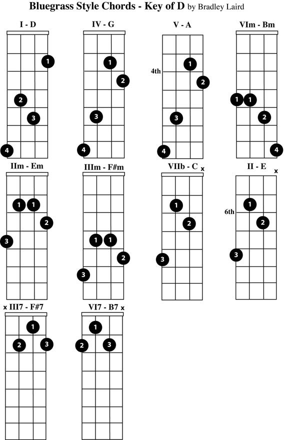Beginner Mandolin Chord Chart Play The Mandolin Free Mandolin