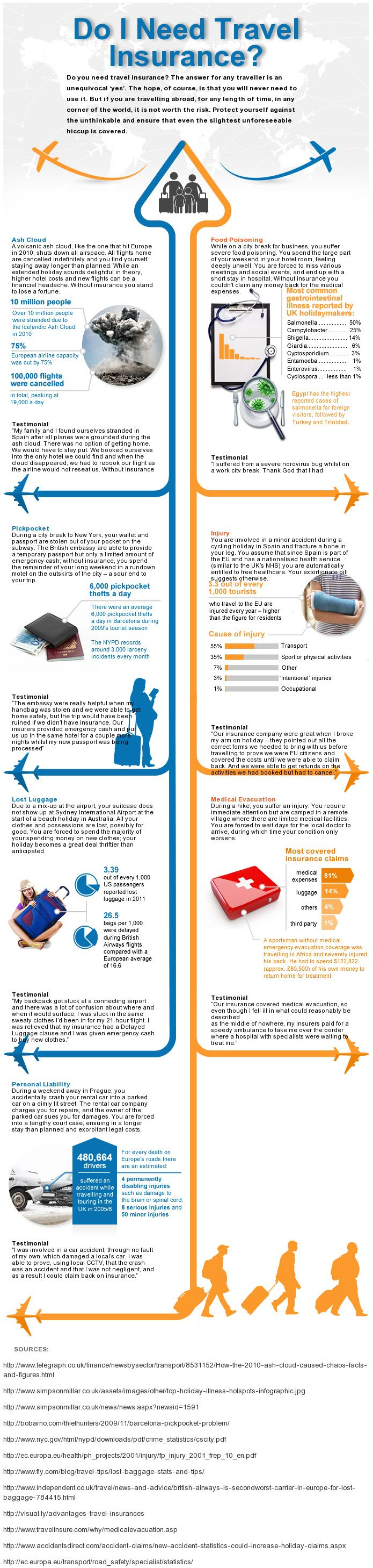 Why Get Travel Insurance  Infographics Mania  Travel. Funding For Creative Projects. Different Types Of Alcohol Texas Evening Mba. Gall Stone Pancreatitis Games Like Maplestory. Occupational Therapy Degrees Online. Free Web Store Software Cheap Web Hosting Php. English Language Academy Mold Testing Seattle. Td Ameritrade Trade Fee Chocolate Milk Health. Top Rated European Cruises Us Life Insurance