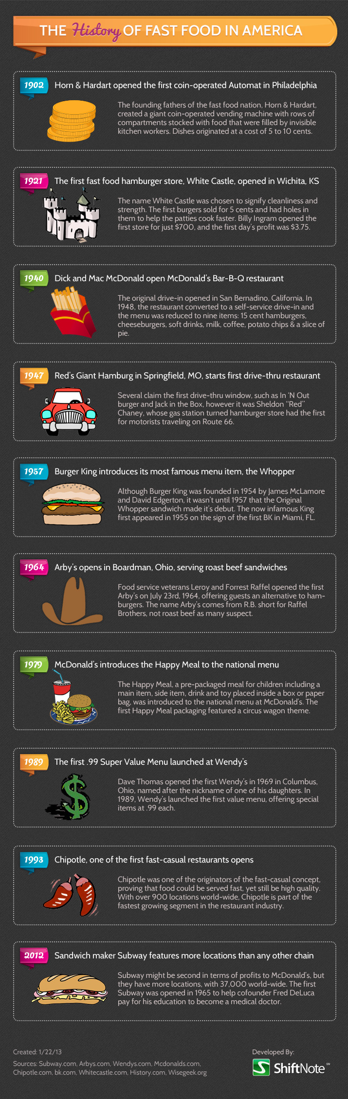 The history of fast food :o) | Fun Stuff | Food, Food safety