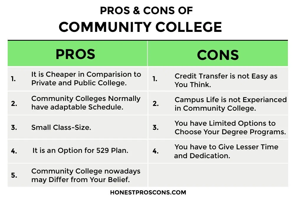 Pros And Cons Of A Community College Honest Pros And Cons Community College College Junior College