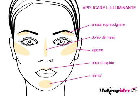 zone del viso in cui applicare l'illuminante
