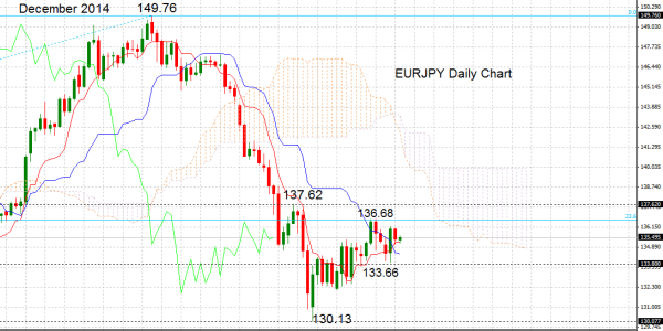 Technical Analysis  Eurjpy Gives Bullish Signals HttpForex