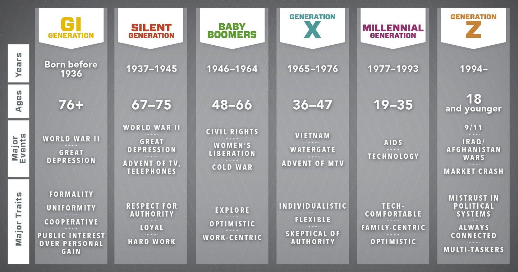 Generation Baby Boomers Vs Gen X Vs Gen Y Vs Gen Z Which One Are You Perang