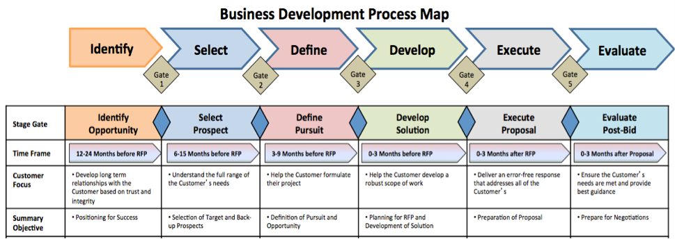 Image result for business development process Work