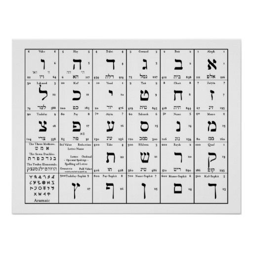 photograph regarding Hebrew Alphabet Chart Printable identified as Hebrew Alphabet Chart #hebrewnumerology judgment