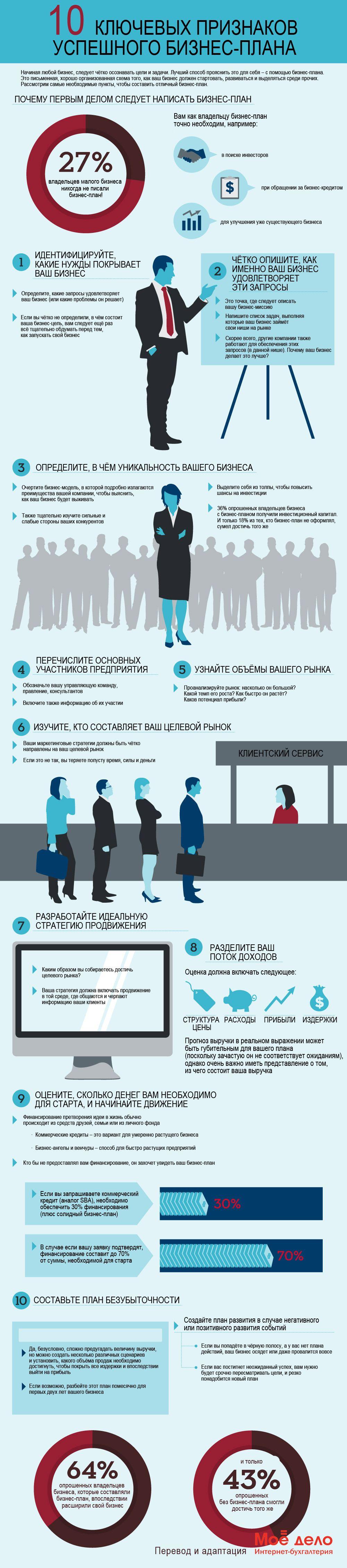 10 ключевых признаков успешного бизнес-плана