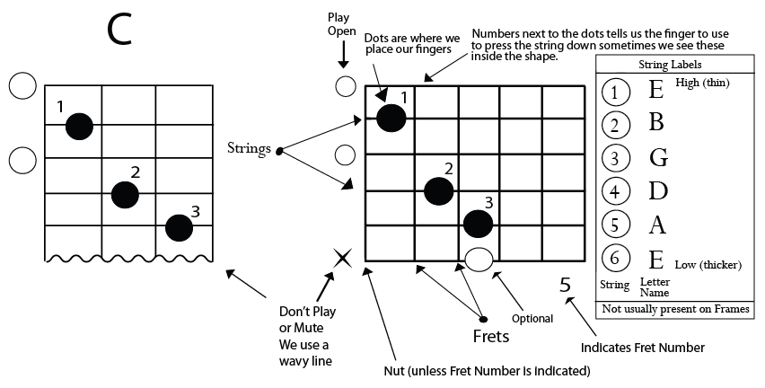 c major chord chart with explanation   Beginer`s Guitar   Pinterest ...