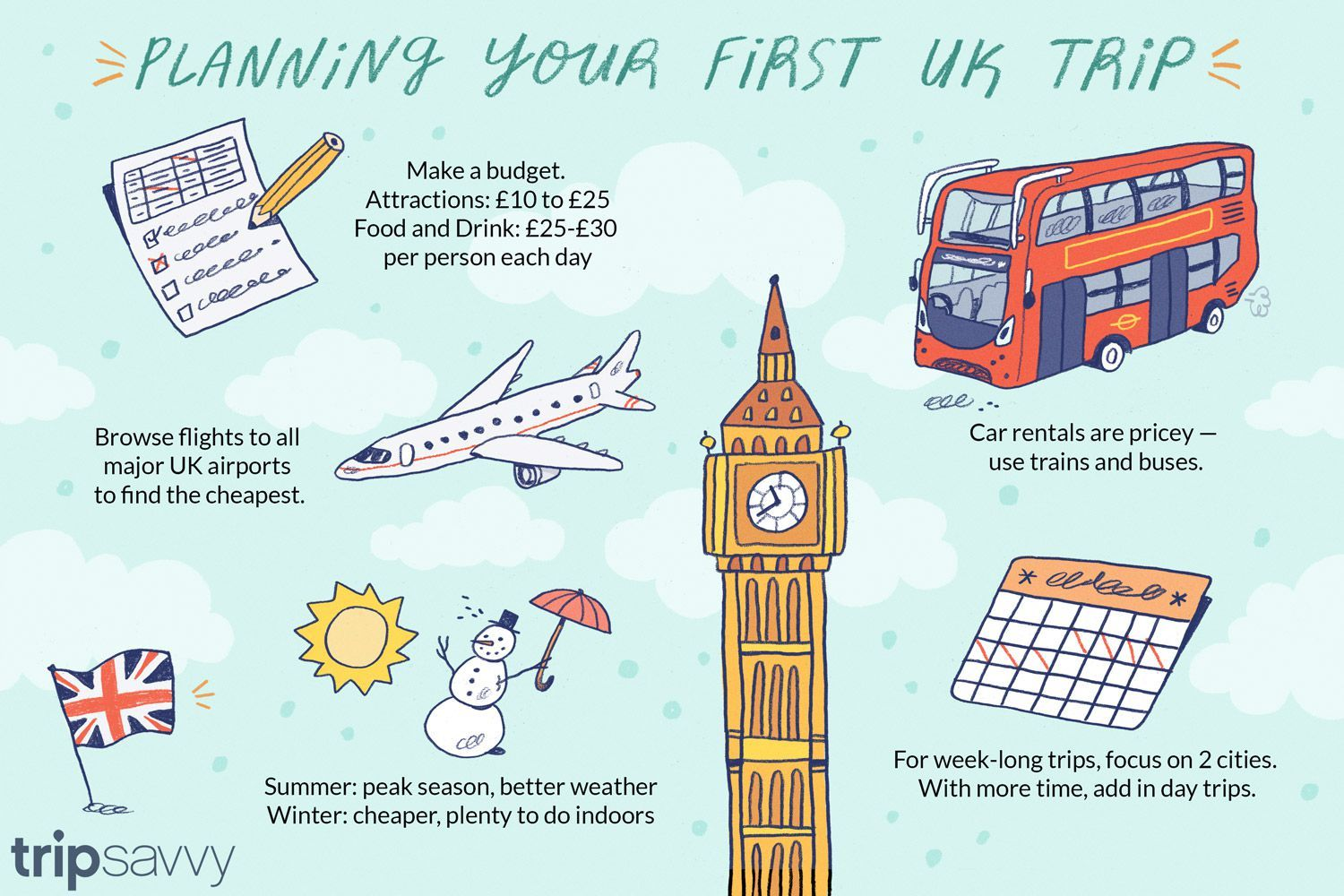 10 Questions To Ask Yourself Before You Plan Your Uk Trip