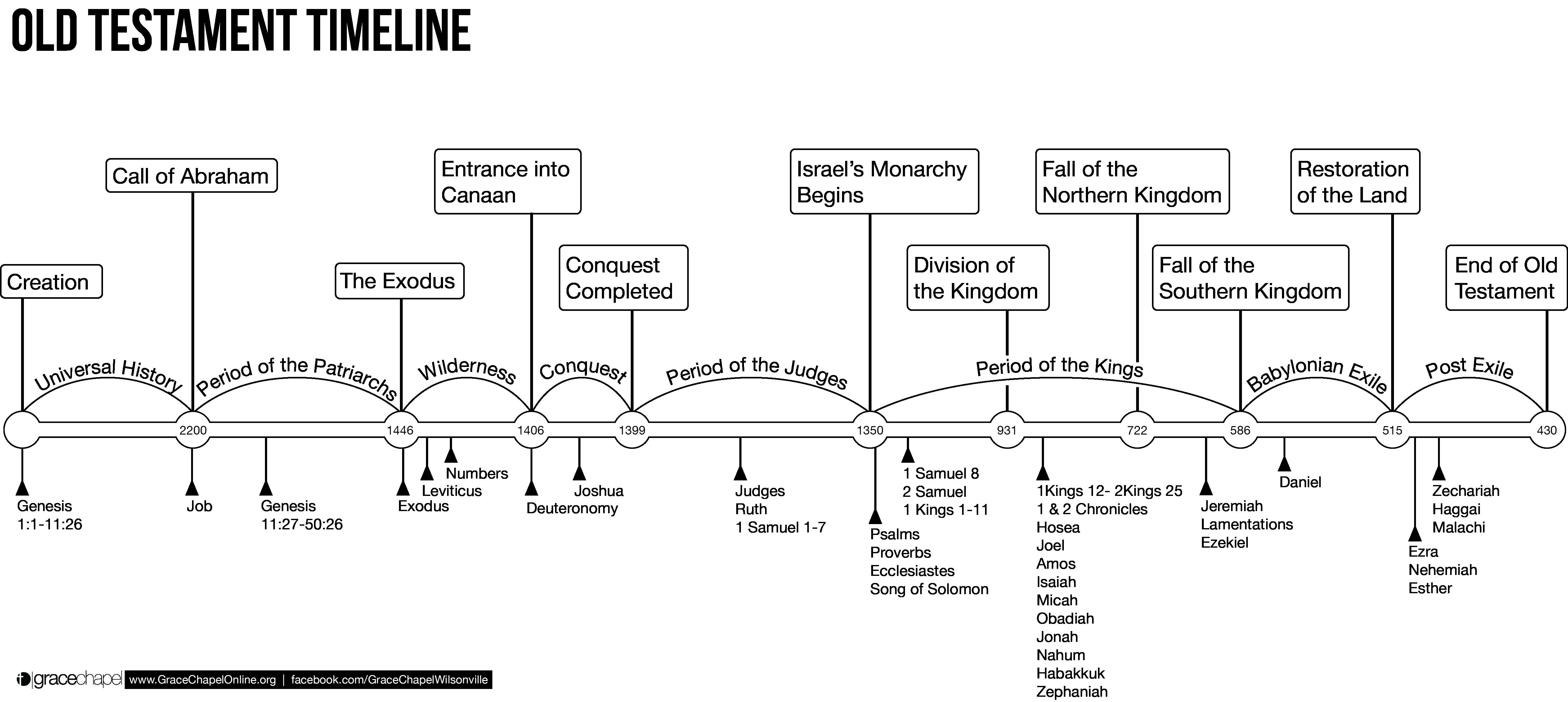 Image Result For Timeline For Each Old Testament Book