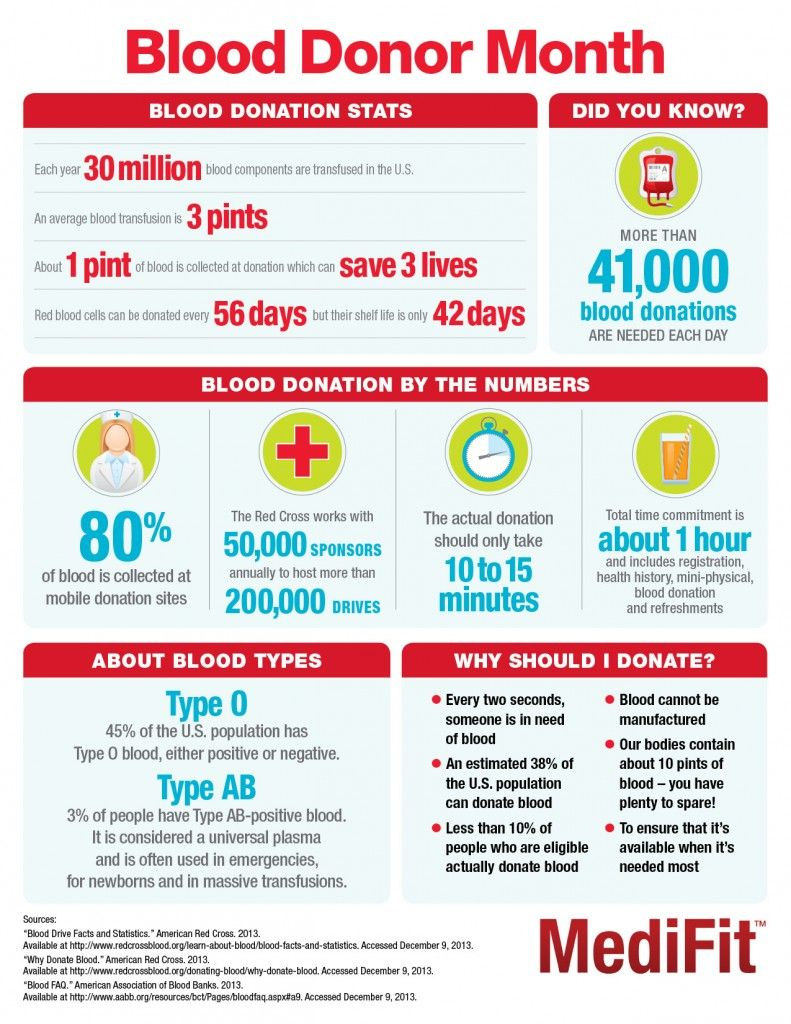 Since january is blood donor month medifit has created an since january is blood donor month medifit has created an infographic to support and educate nvjuhfo Choice Image