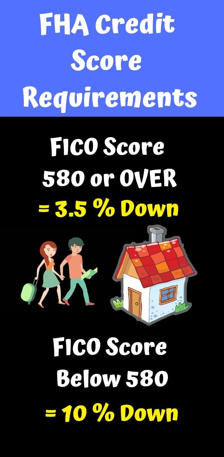 Read about the FHA Credit Requirements. This includes the