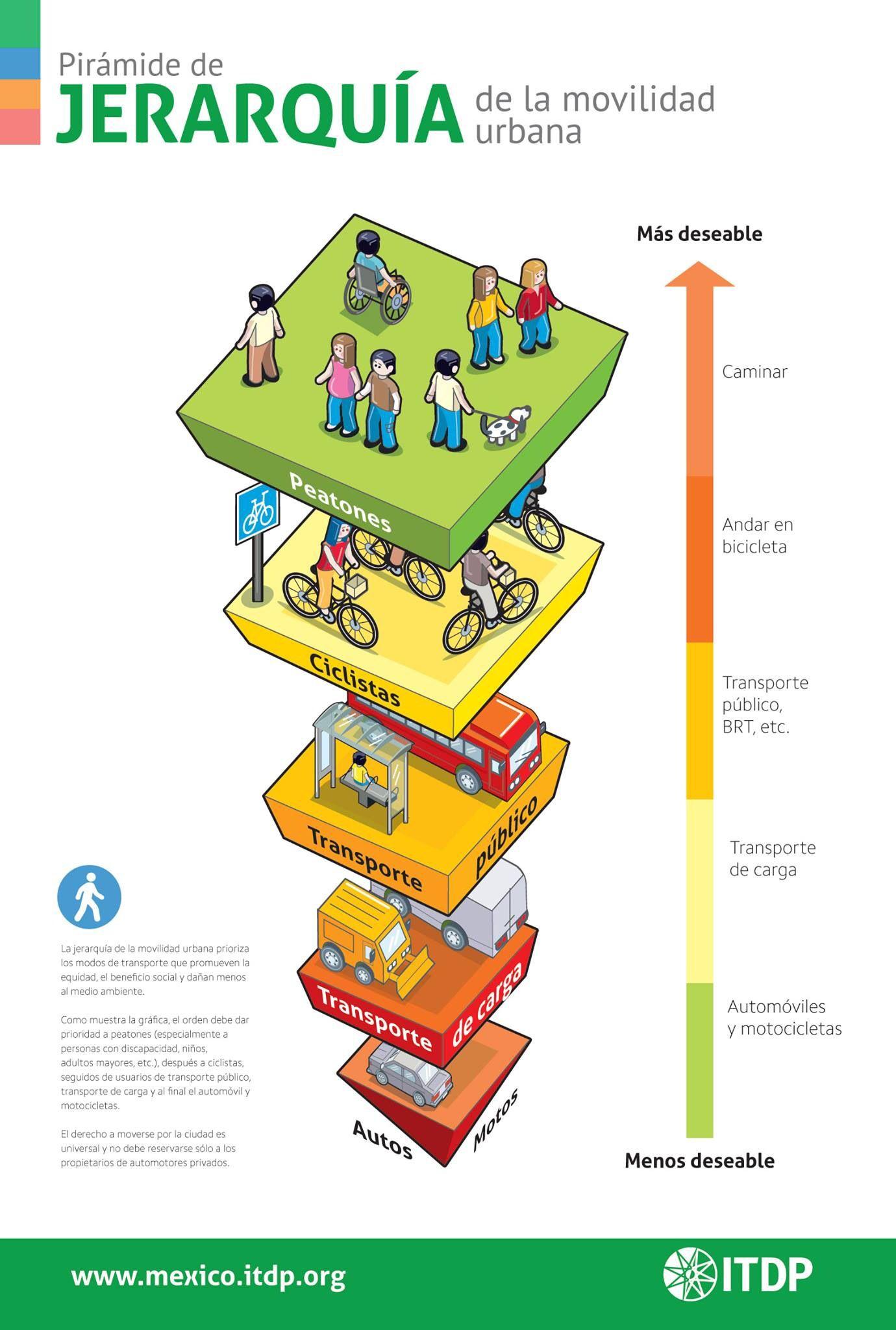 Bom exemplo mexicano para hierarquia da mobilidade urbana.