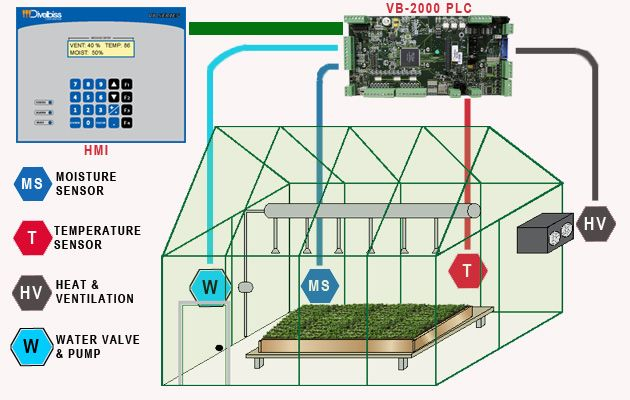 Greenhouse Automation For Complete Control Of Temperature