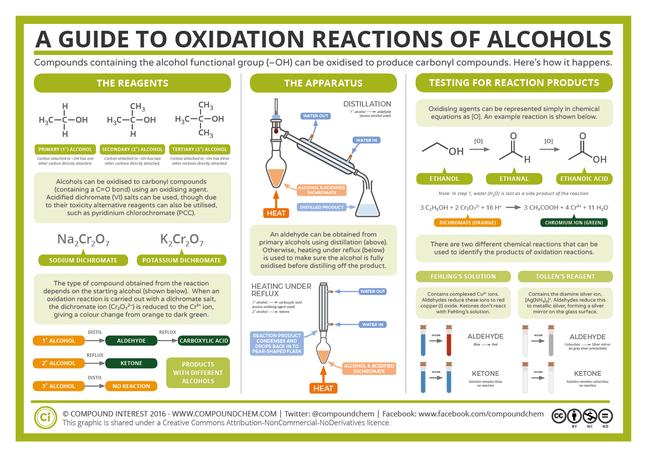 Todays post is a quick one for the chemistry students with a todays post is a quick one for the chemistry students with a look at alcohol gamestrikefo Gallery