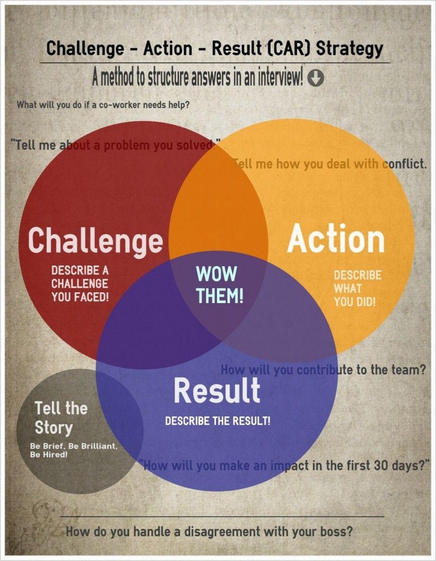 Image result for C.A.R. (Challenge - Action - Result