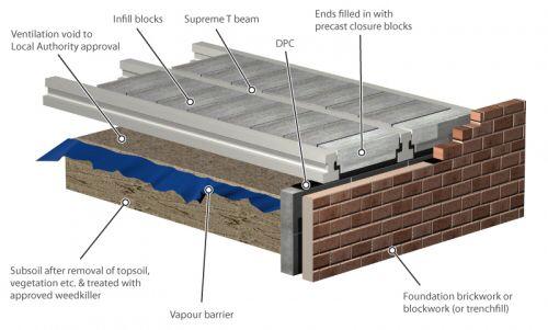 Block and beam detail block and beam pinterest beams for Concrete block floor