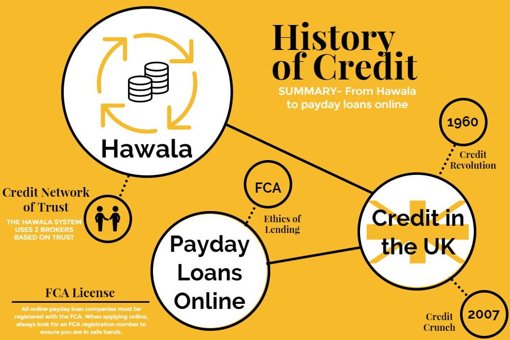 The Grand History of Credit Payday loans, Payday loans