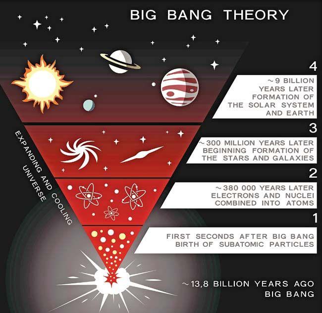 Pin On Big Bang Illustration