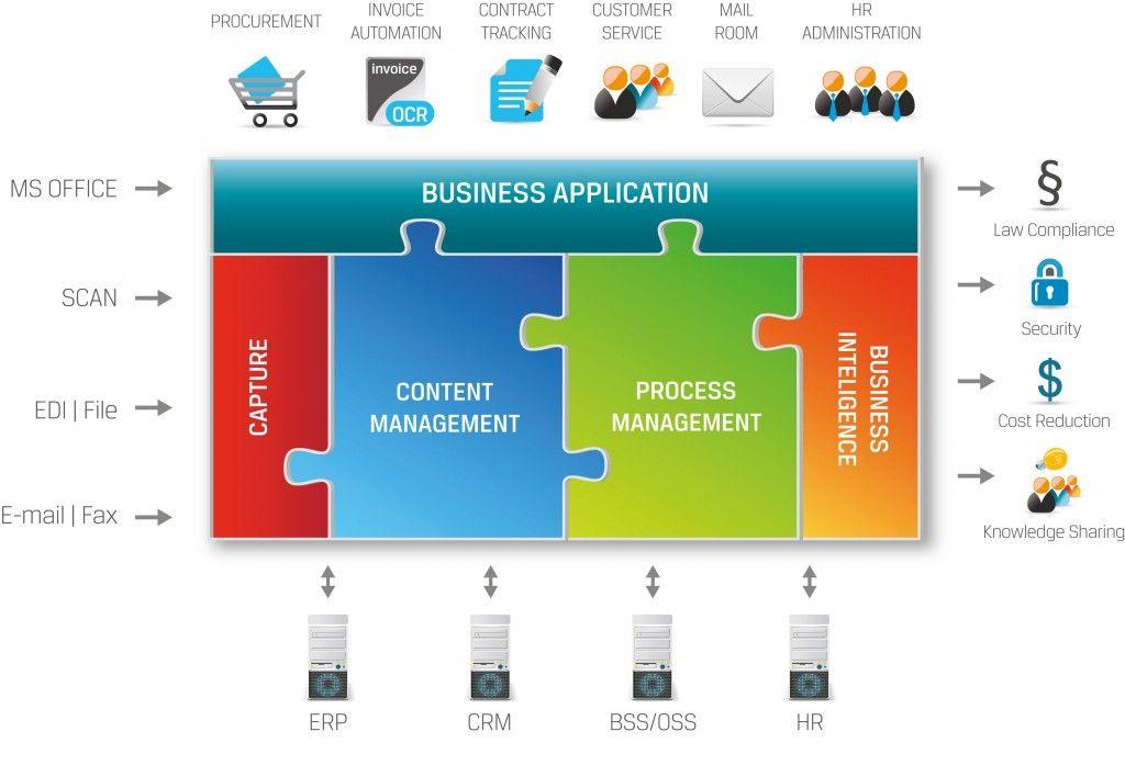 ITSM - Google-søk | Tjenestestrategi ITIL | Pinterest