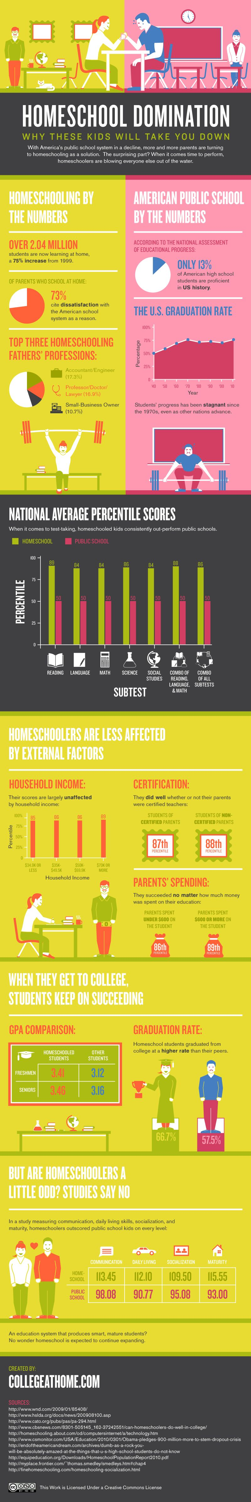 How do homeschooled students compare to those educated in