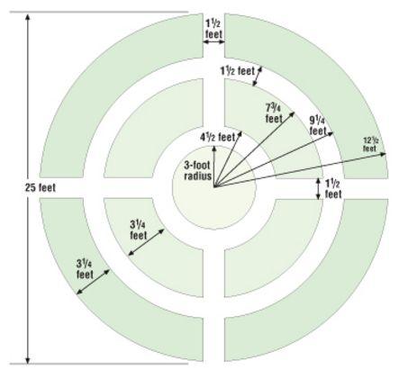 Make A Circular Vegetable Garden | Gardens, Vegetables And Mathematics